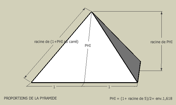 PROPORTIONS PYRAMIDE